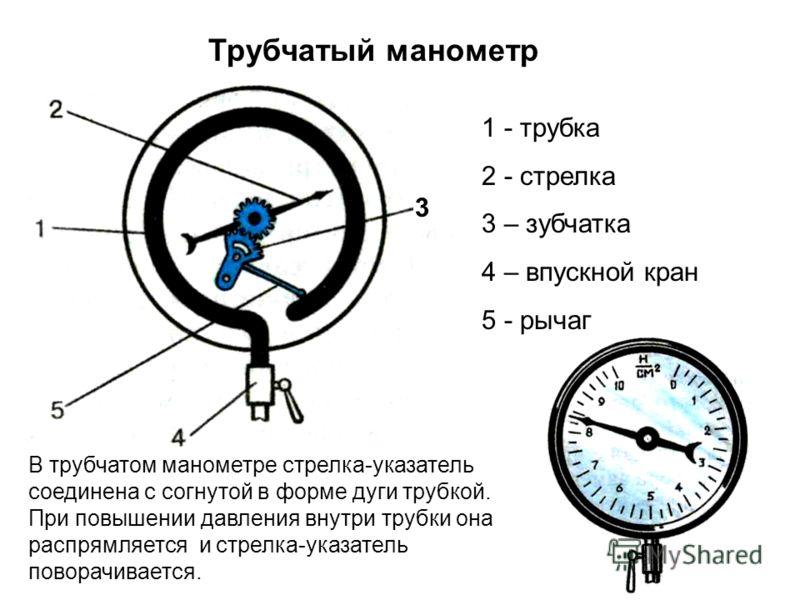 7 Трубчатый манометр 1 - трубка 2 - стрелка 3 – зубчатка 4 – впускной кран 5 - рычаг 3 В трубчатом манометре стрелка-указатель соединена с согнутой в форме дуги трубкой. При повышении давления внутри трубки она распрямляется и стрелка-указатель повор