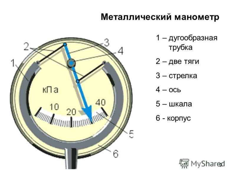 9 Металлический манометр 1 – дугообразная трубка 2 – две тяги 3 – стрелка 4 – ось 5 – шкала 6 - корпус