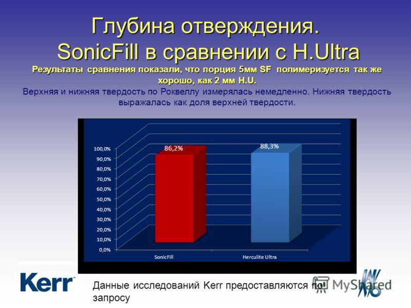 Глубина отверждения. SonicFill в сравнении с H.Ultra Результаты сравнения показали, что порция 5мм SF полимеризуется так же хорошо, как 2 мм H.U. Верхняя и нижняя твердость по Роквеллу измерялась немедленно. Нижняя твердость выражалась как доля верхн