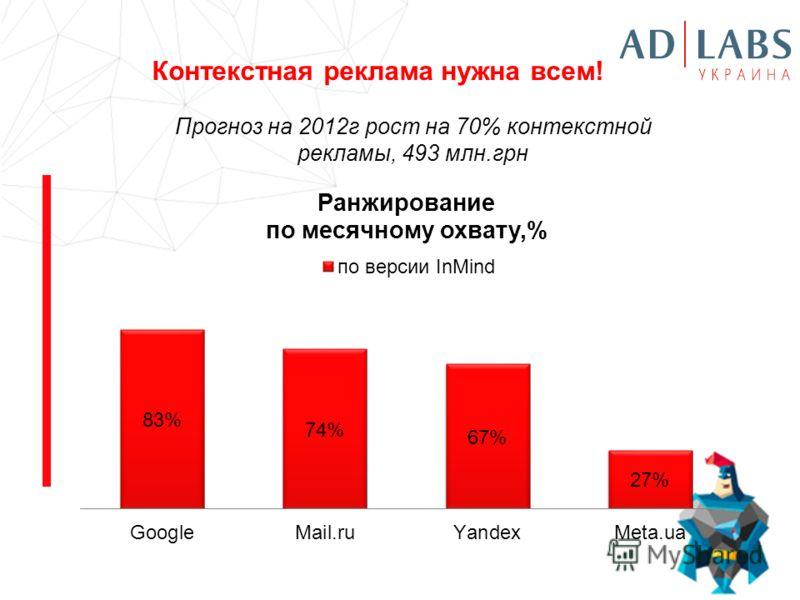 Контекстная реклама нужна всем! Прогноз на 2012г рост на 70% контекстной рекламы, 493 млн.грн