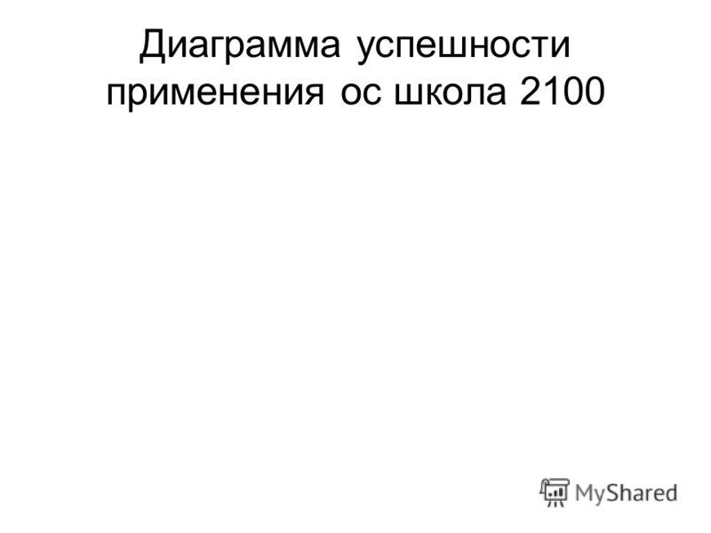 Диаграмма успешности применения ос школа 2100
