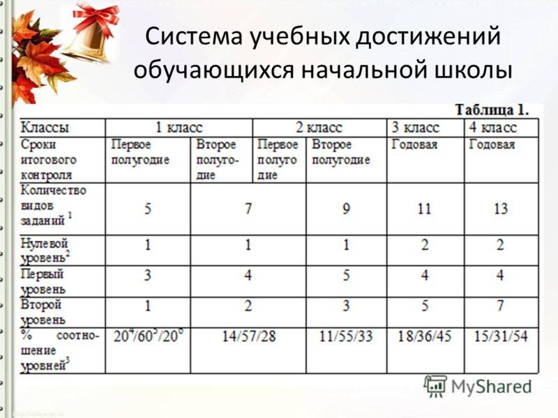 Система учебных достижений обучающихся начальной школы