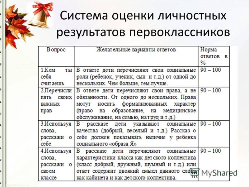 Система оценки личностных результатов первоклассников