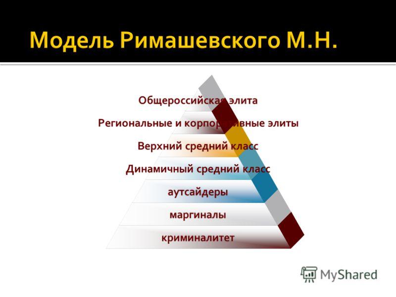 Общероссийская элита Региональные и корпоративные элиты Верхний средний класс Динамичный средний класс аутсайдеры маргиналы криминалитет