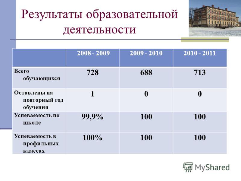 Результаты образовательной деятельности 2008 - 20092009 - 20102010 - 2011 Всего обучающихся 728688713 Оставлены на повторный год обучения 100 Успеваемость по школе 99,9%100 Успеваемость в профильных классах 100%100