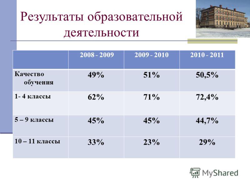 Результаты образовательной деятельности 2008 - 20092009 - 20102010 - 2011 Качество обучения 49%51%50,5% 1- 4 классы 62%71%72,4% 5 – 9 классы 45% 44,7% 10 – 11 классы 33%23%29%