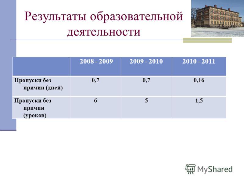 Результаты образовательной деятельности 2008 - 20092009 - 20102010 - 2011 Пропуски без причин (дней) 0,7 0,16 Пропуски без причин (уроков) 651,5
