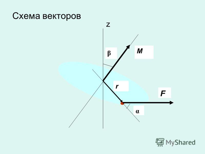 Схема векторов M α r F β z