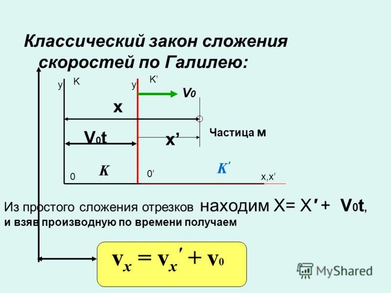 Классический закон сложения скоростей по Галилею: Из простого сложения отрезков находим X= X + V 0 t, и взяв производную по времени получаем v x = v x + v 0 K K x x 0 0 x,x yy V0V0 K K Частица м V0tV0t