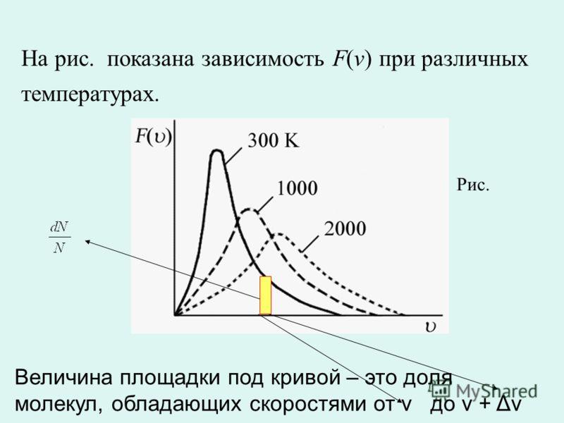 На рис. показана зависимость F(v) при различных температурах. Рис. Величина площадки под кривой – это доля молекул, обладающих скоростями от v до v + Δv