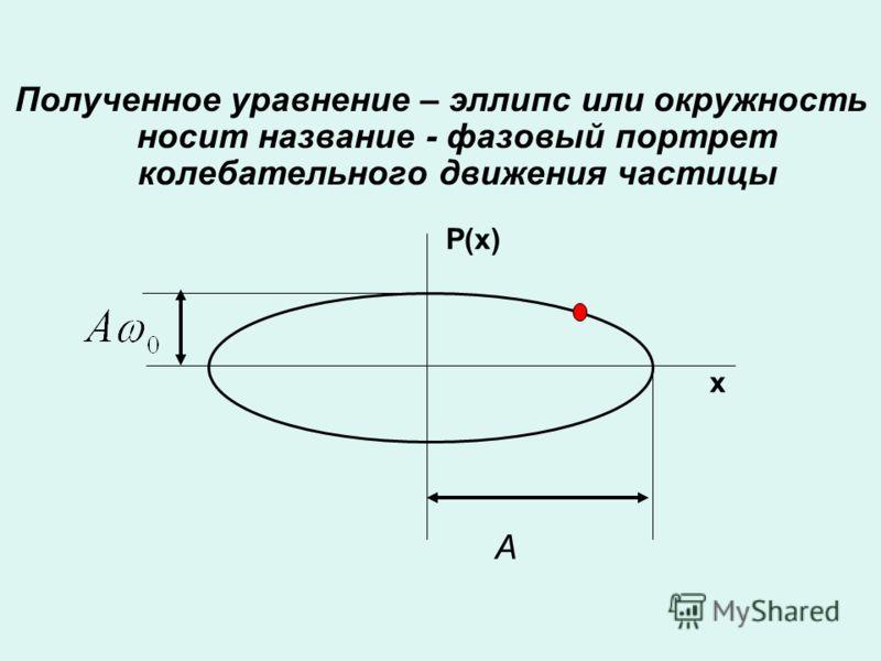Полученное уравнение – эллипс или окружность носит название - фазовый портрет колебательного движения частицы P(x) x A