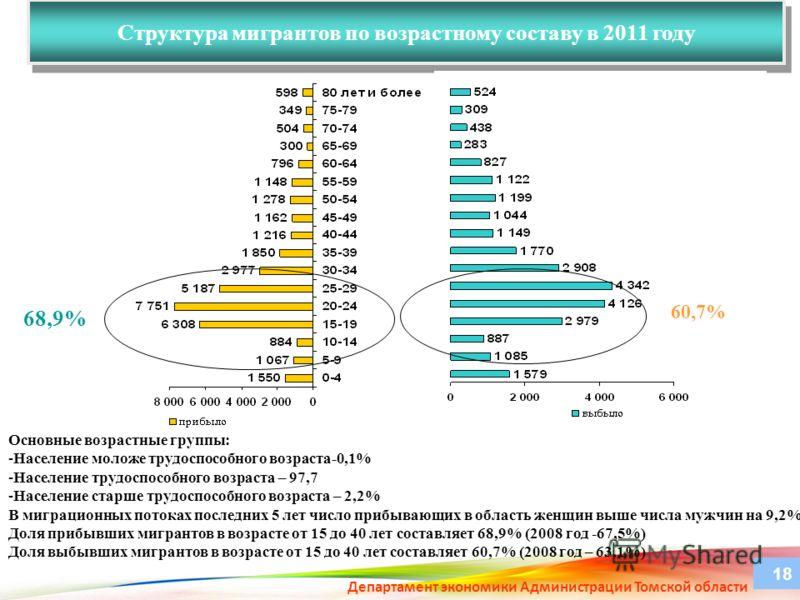 Структура мигрантов по возрастному составу в 2011 году Департамент экономики Администрации Томской области 18 Основные возрастные группы: -Население моложе трудоспособного возраста-0,1% -Население трудоспособного возраста – 97,7 -Население старше тру