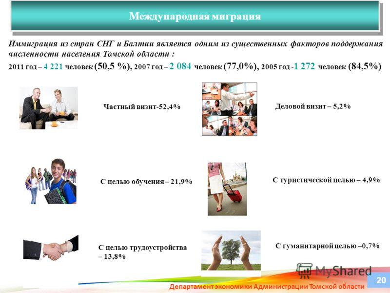 Международная миграция Департамент экономики Администрации Томской области 20 Частный визит-52,4% С целью обучения – 21,9% С гуманитарной целью –0,7% С целью трудоустройства – 13,8% Деловой визит – 5,2% С туристической целью – 4,9% Иммиграция из стра