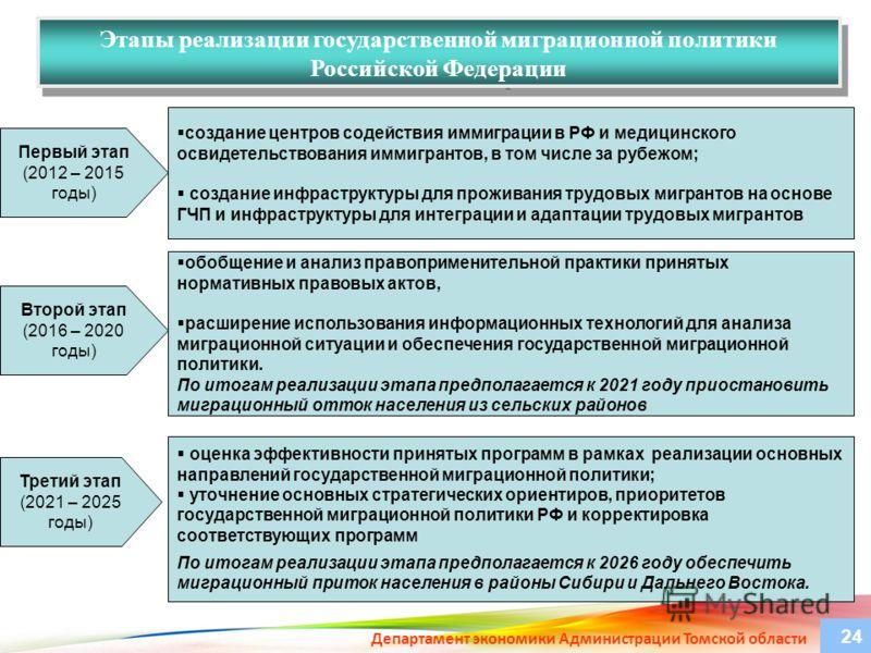 Этапы реализации государственной миграционной политики Российской Федерации создание центров содействия иммиграции в РФ и медицинского освидетельствования иммигрантов, в том числе за рубежом; создание инфраструктуры для проживания трудовых мигрантов