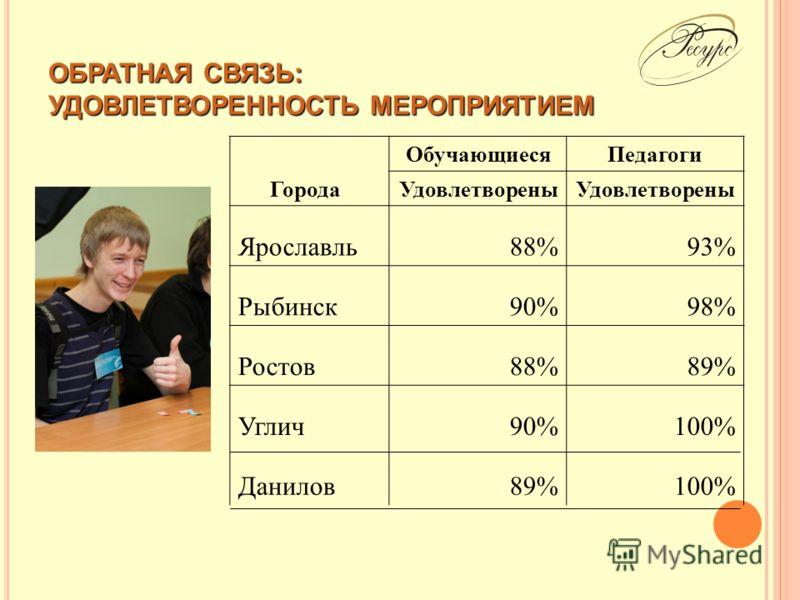 ОБРАТНАЯ СВЯЗЬ: УДОВЛЕТВОРЕННОСТЬ МЕРОПРИЯТИЕМ Города ОбучающиесяПедагоги Удовлетворены Ярославль88%93% Рыбинск90%98% Ростов88%89% Углич90%100% Данилов89%100%