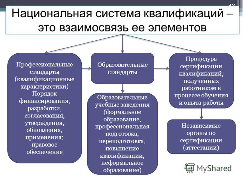 Национальная система квалификаций – это взаимосвязь ее элементов : Профессиональные стандарты (квалификационные характеристики) Порядок финансирования, разработки, согласования, утверждения, обновления, применения; правовое обеспечение Образовательны
