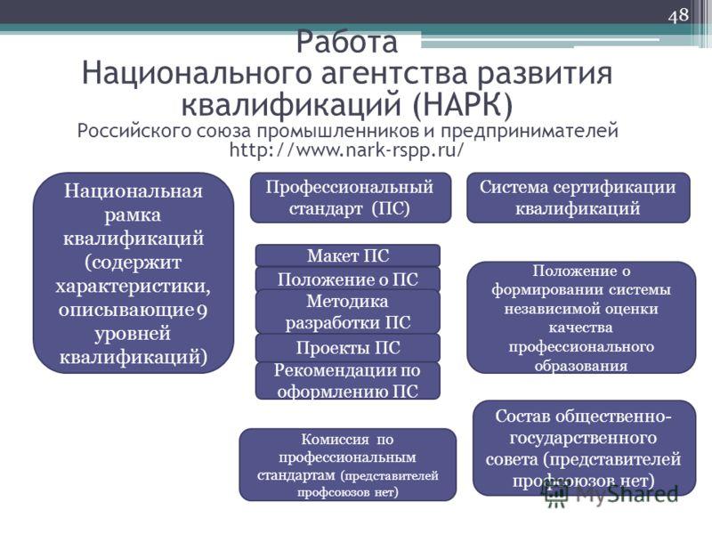 Работа Национального агентства развития квалификаций (НАРК) Российского союза промышленников и предпринимателей http://www.nark-rspp.ru/ Профессиональный стандарт (ПС) Система сертификации квалификаций Комиссия по профессиональным стандартам (предста