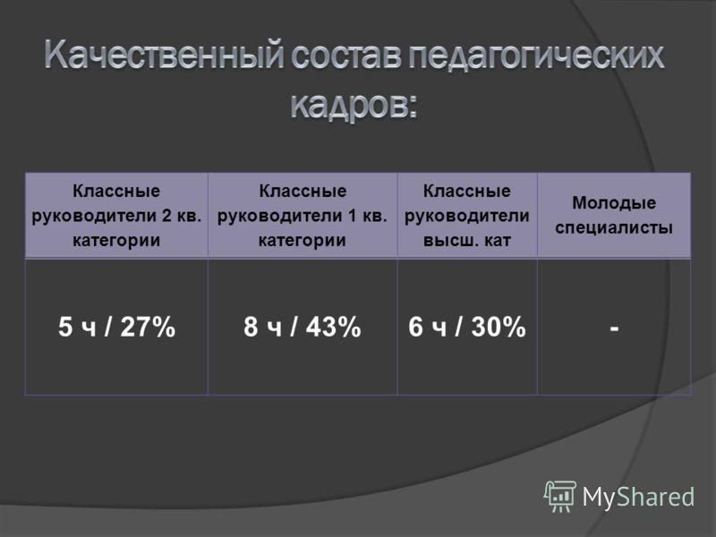 Классные руководители 2 кв. категории Классные руководители 1 кв. категории Классные руководители высш. кат Молодые специалисты 5 ч / 27%8 ч / 43%6 ч / 30%-