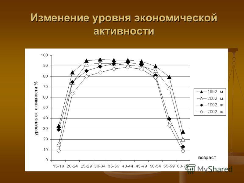 Изменение уровня экономической активности