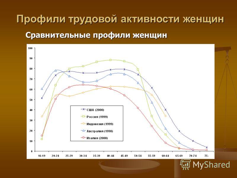 Сравнительные профили женщин Профили трудовой активности женщин