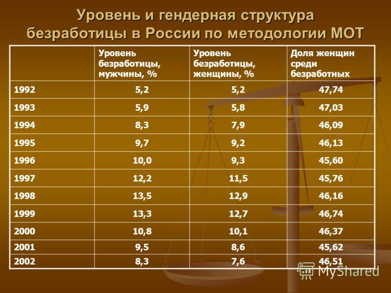 Уровень и гендерная структура безработицы в России по методологии МОТ Уровень безработицы, мужчины, % Уровень безработицы, женщины, % Доля женщин среди безработных 19925,2 47,74 19935,95,847,03 19948,37,946,09 19959,79,246,13 199610,09,345,60 199712,