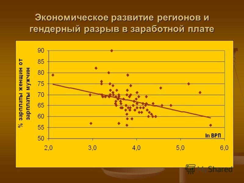 Экономическое развитие регионов и гендерный разрыв в заработной плате