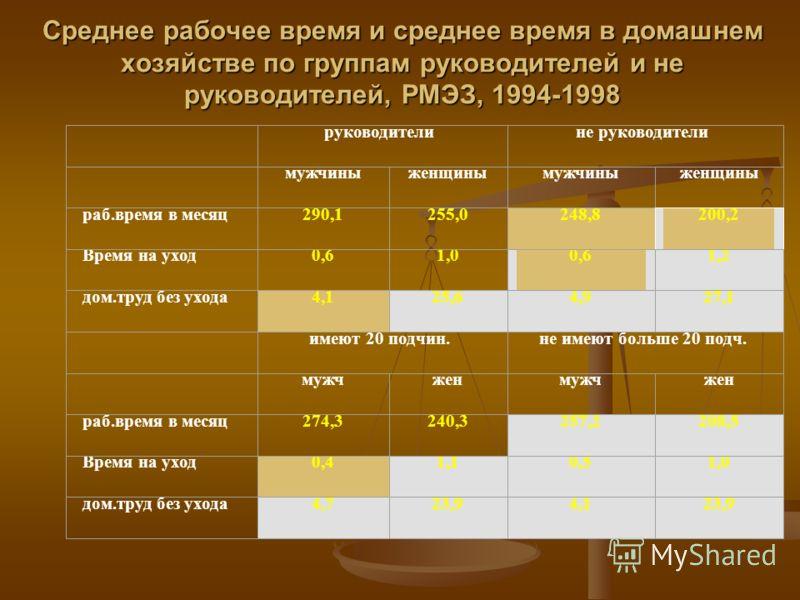Среднее рабочее время и среднее время в домашнем хозяйстве по группам руководителей и не руководителей, РМЭЗ, 1994-1998 руководители не руководители мужчиныженщинымужчиныженщины раб.время в месяц290,1255,0 248,8 200,2 Время на уход0,61,00,61,2 дом.тр