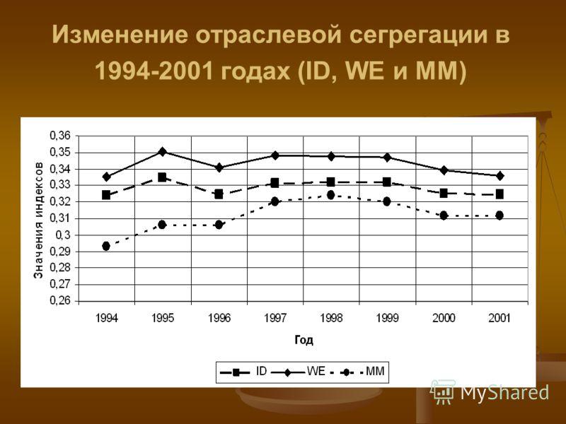 Изменение отраслевой сегрегации в 1994-2001 годах (ID, WE и ММ)