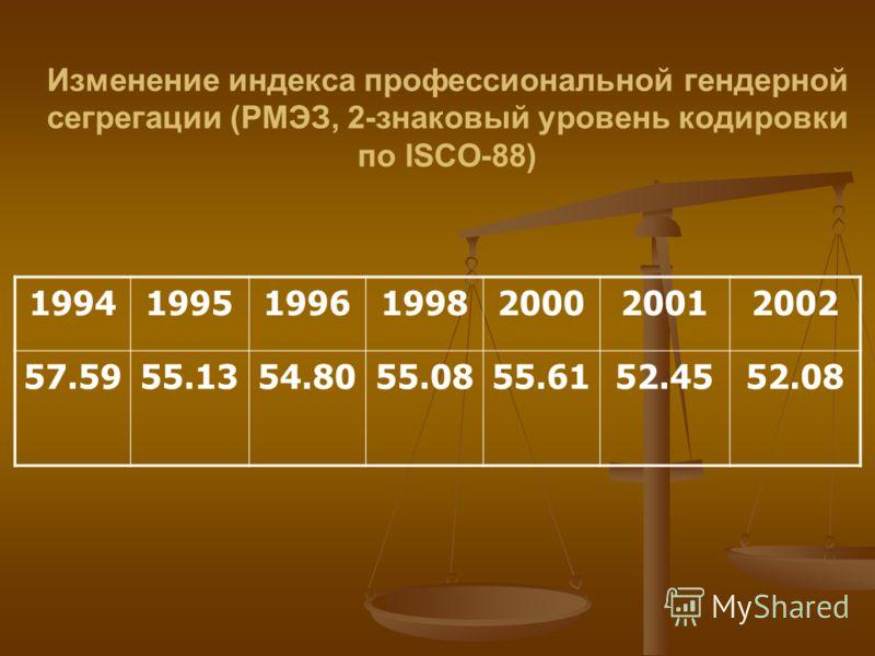 Изменение индекса профессиональной гендерной сегрегации (РМЭЗ, 2-знаковый уровень кодировки по ISCO-88) 1994199519961998200020012002 57.5955.1354.8055.0855.6152.4552.08