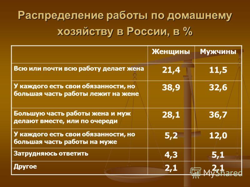 Распределение работы по домашнему хозяйству в России, в % ЖенщиныМужчины Всю или почти всю работу делает жена 21,411,5 У каждого есть свои обязанности, но большая часть работы лежит на жене 38,932,6 Большую часть работы жена и муж делают вместе, или