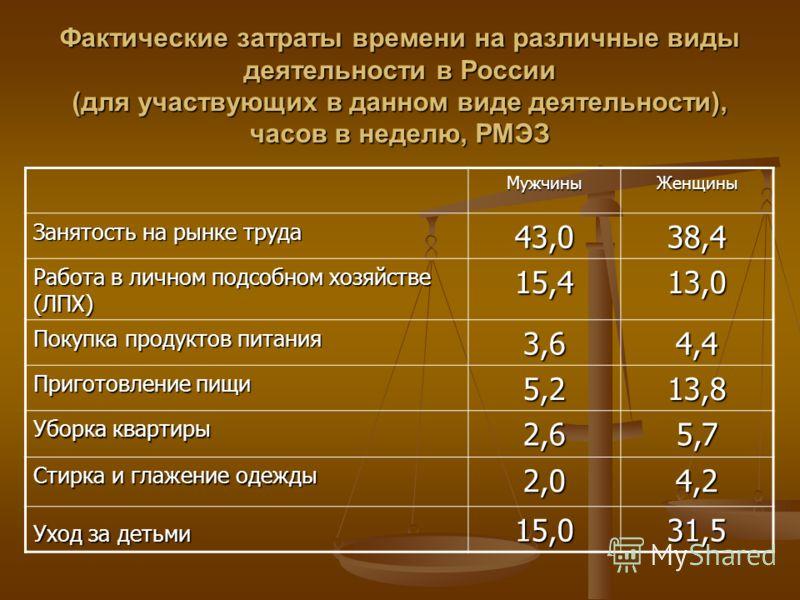 Фактические затраты времени на различные виды деятельности в России (для участвующих в данном виде деятельности), часов в неделю, РМЭЗ МужчиныЖенщины Занятость на рынке труда 43,038,4 Работа в личном подсобном хозяйстве (ЛПХ) 15,413,0 Покупка продукт