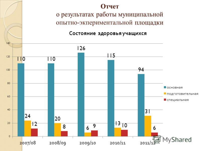 Отчет о результатах работы муниципальной площадки Отчет о результатах работы муниципальной опытно-экпериментальной площадки
