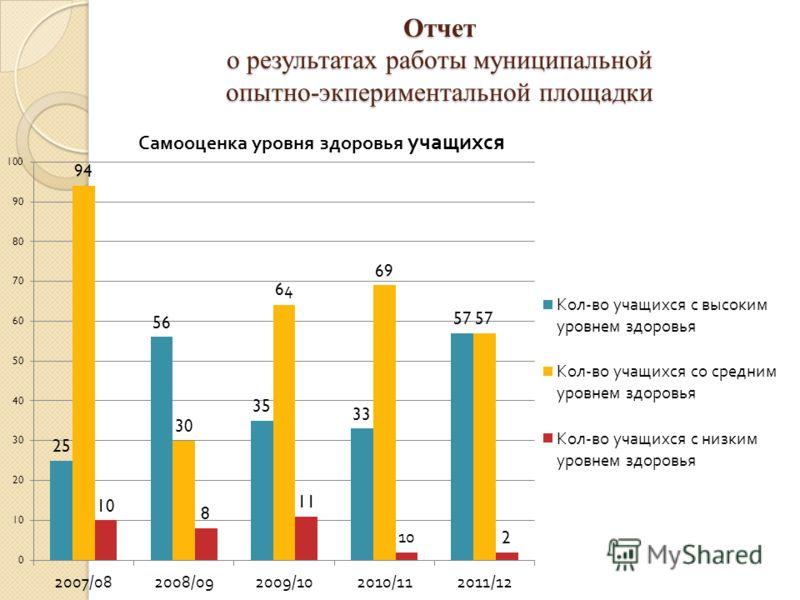 Отчет о результатах работы муниципальной опытно-экпериментальной площадки