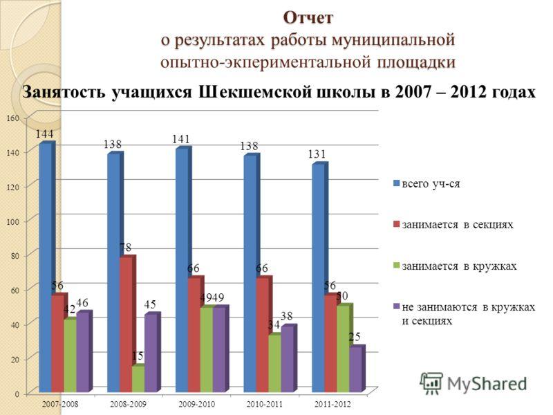 Занятость учащихся Шекшемской школы в 2007 – 2012 годах