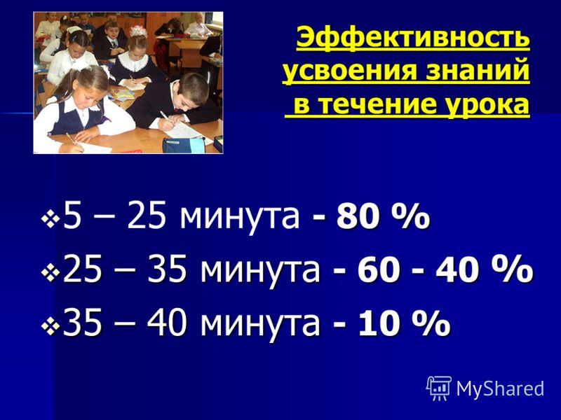 Эффективность усвоения знаний в течение урока - 80 % 5 – 25 минута - 80 % 25 – 35 минута - 60 - 40 % 25 – 35 минута - 60 - 40 % 35 – 40 минута - 10 % 35 – 40 минута - 10 %