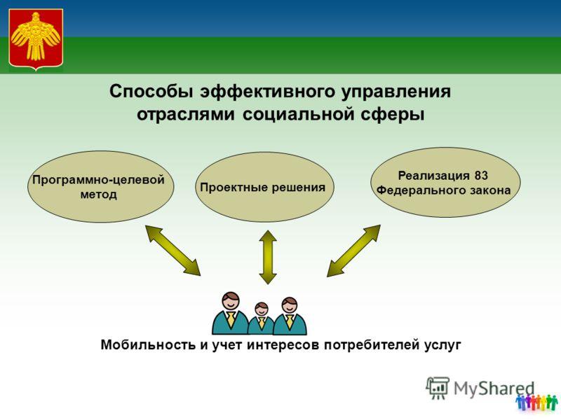 Реализация 83 Федерального закона Программно-целевой метод Проектные решения Способы эффективного управления отраслями социальной сферы Мобильность и учет интересов потребителей услуг