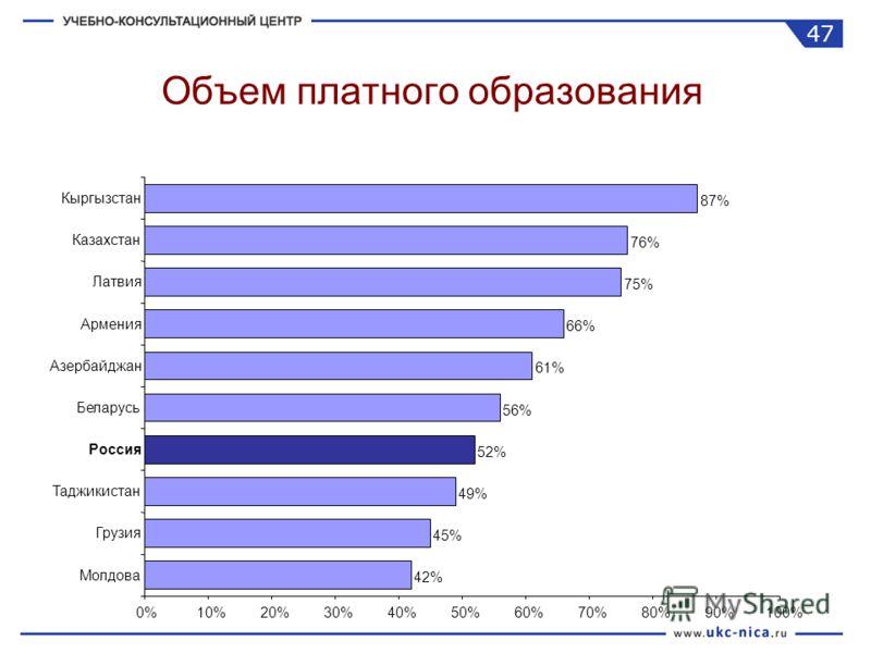 Объем платного образования 42% 45% 49% 52% 56% 61% 66% 75% 76% 87% 0%10%20%30%40%50%60%70%80%90%100% Молдова Грузия Таджикистан Россия Беларусь Азербайджан Армения Латвия Казахстан Кыргызстан 47