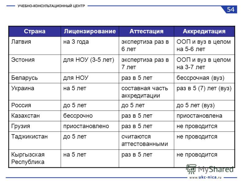 СтранаЛицензированиеАттестацияАккредитация Латвияна 3 годаэкспертиза раз в 6 лет ООП и вуз в целом на 5-6 лет Эстониядля НОУ (3-5 лет)экспертиза раз в 7 лет ООП и вуз в целом на 3-7 лет Беларусьдля НОУраз в 5 летбессрочная (вуз) Украинана 5 летсостав