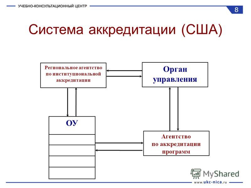 Региональное агентство по институциональной аккредитации Орган управления Агентство по аккредитации программ ОУ Система аккредитации (США) 8