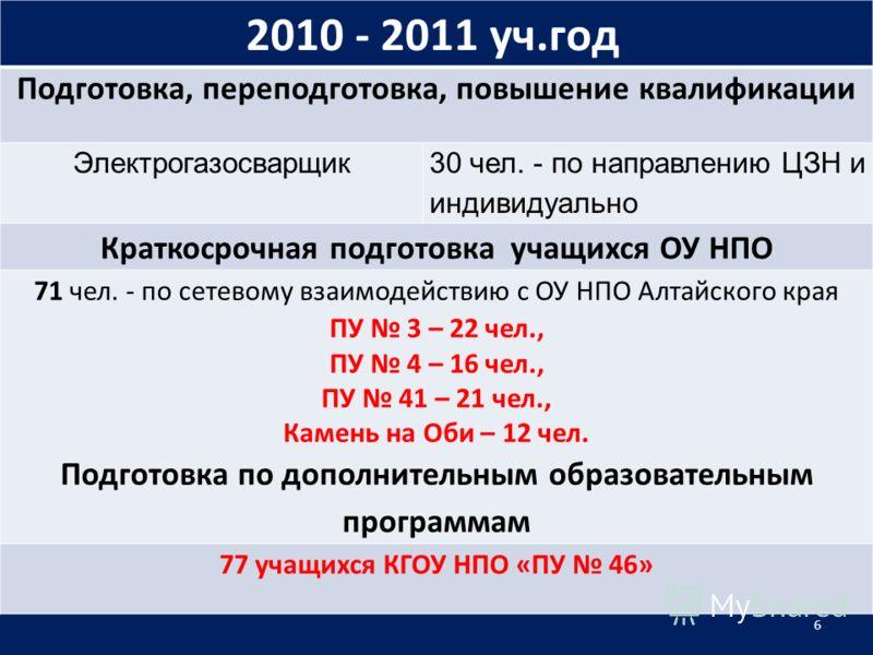 2010 - 2011 уч.год Подготовка, переподготовка, повышение квалификации Электрогазосварщик 30 чел. - по направлению ЦЗН и индивидуально Краткосрочная подготовка учащихся ОУ НПО 71 чел. - по сетевому взаимодействию с ОУ НПО Алтайского края ПУ 3 – 22 чел