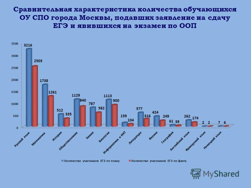 Сравнительная характеристика количества обучающихся ОУ СПО города Москвы, подавших заявление на сдачу ЕГЭ и явившихся на экзамен по ООП