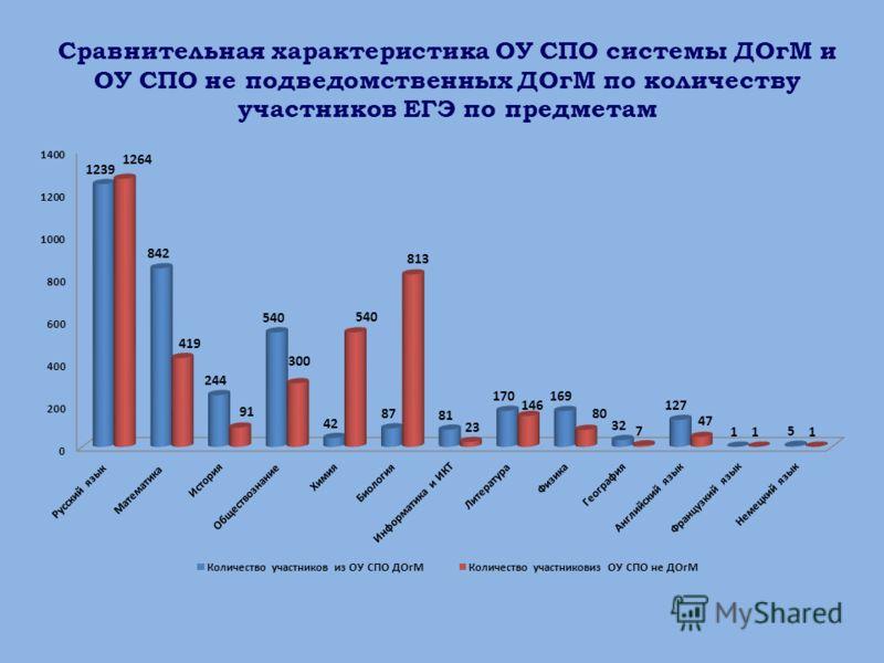 Сравнительная характеристика ОУ СПО системы ДОгМ и ОУ СПО не подведомственных ДОгМ по количеству участников ЕГЭ по предметам