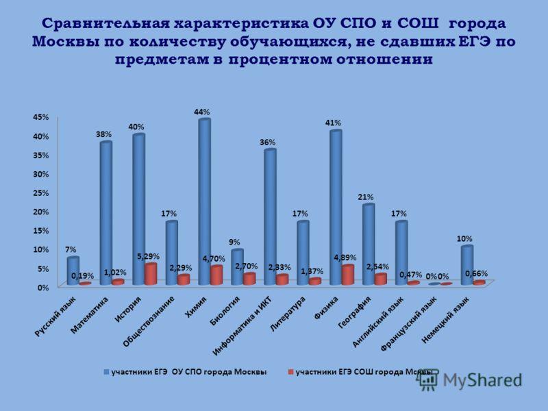 Сравнительная характеристика ОУ СПО и СОШ города Москвы по количеству обучающихся, не сдавших ЕГЭ по предметам в процентном отношении