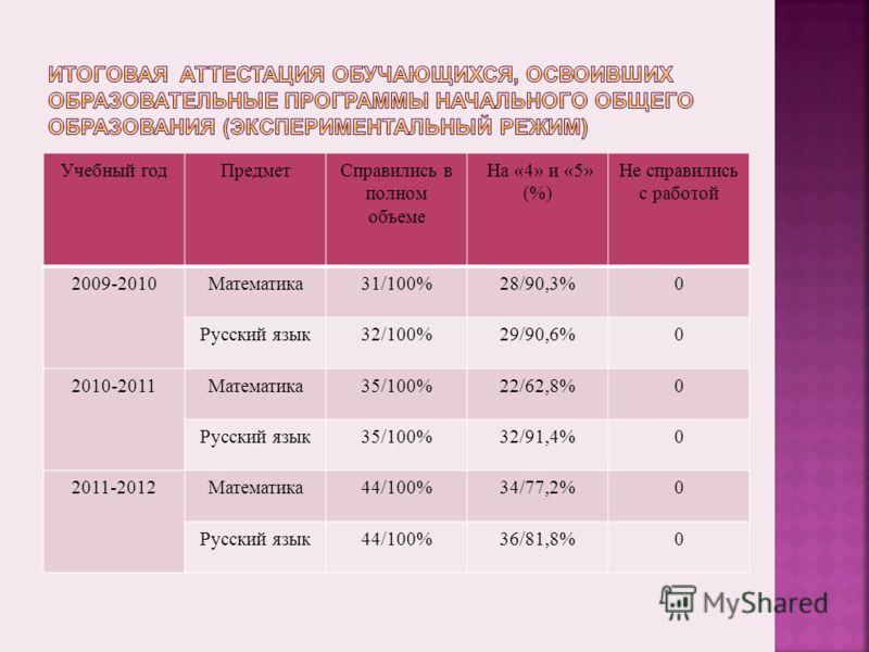 Учебный годПредметСправились в полном объеме На «4» и «5» (%) Не справились с работой 2009-2010Математика31/100%28/90,3%0 Русский язык32/100%29/90,6%0 2010-2011Математика35/100%22/62,8%0 Русский язык35/100%32/91,4%0 2011-2012Математика44/100%34/77,2%