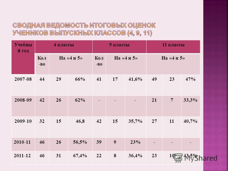 Учебны й год 4 классы9 классы11 классы Кол -во На «4 и 5»Кол -во На «4 и 5» 2007-08442966%411741,6%492347% 2008-09422662%---21733,3% 2009-10321546,8421535,7%271140,7% 2010-11462656,5%39923%--- 2011-12463167,4%22836,4%231043,5%