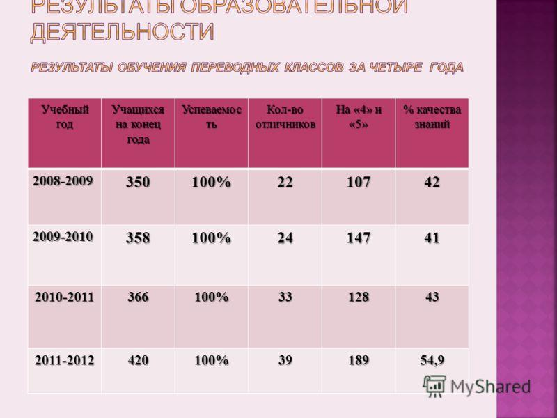 Учебный год Учащихся на конец года Успеваемос ть Кол-во отличников На «4» и «5» % качества знаний 2008-2009350100%2210742 2009-2010358100%2414741 2010-2011366100%3312843 2011-2012420100%3918954,9