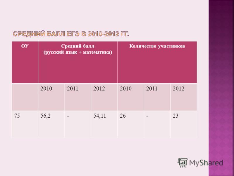 ОУ Средний балл ( русский язык + математика ) Количество участников 201020112012201020112012 7556,2-54,1126-23