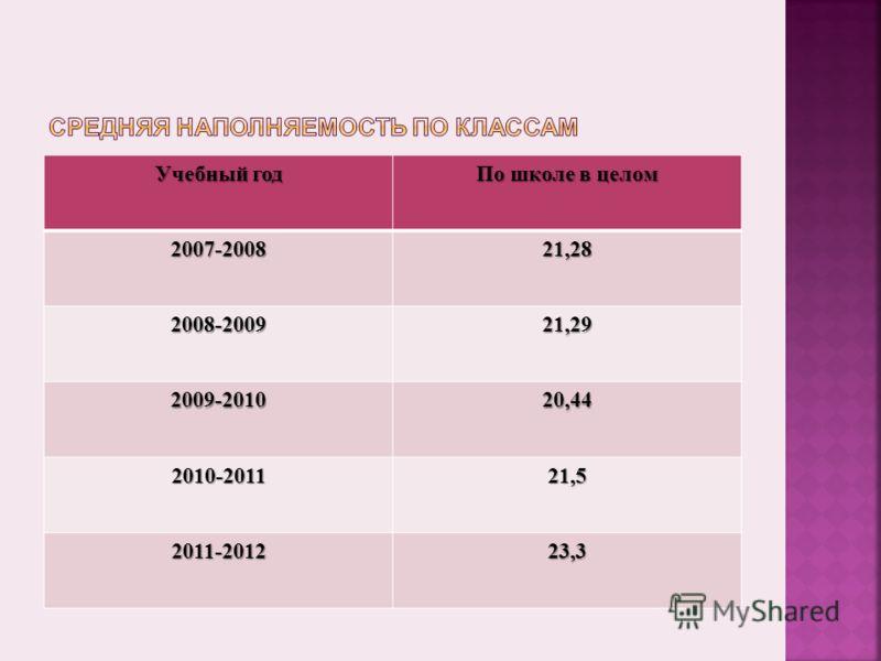 Учебный год По школе в целом 2007-200821,28 2008-200921,29 2009-201020,44 2010-201121,5 2011-201223,3
