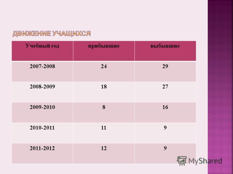 Учебный годприбывшиевыбывшие 2007-20082429 2008-20091827 2009-2010816 2010-2011119 2011-2012129