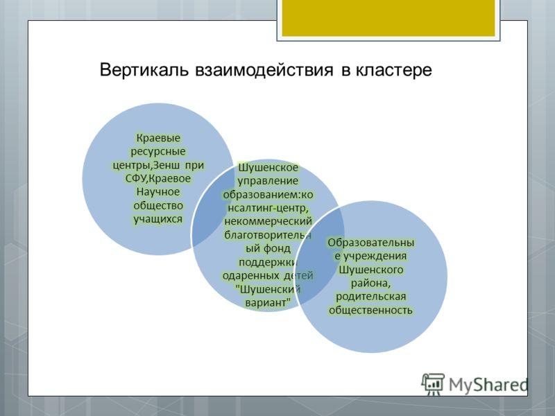 Вертикаль взаимодействия в кластере